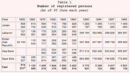 Number of registered persons